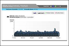 Evolución diaria de las visitas al portal en 2010 (pinchar para ampliar datos)