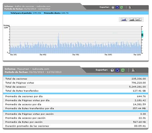 Estadísticas y evolución mensual de visitas al  portal a lo largo de 2013